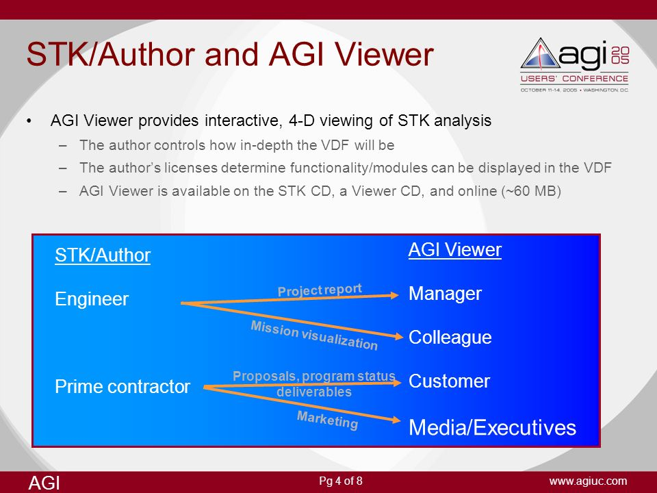 AGI www.agiuc.comPg 4 of 8 STK/Author and AGI Viewer AGI Viewer provides interactive, 4-D viewing of STK analysis –The author controls how in-depth th