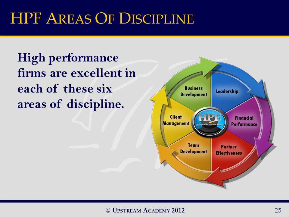 © U PSTREAM A CADEMY 2012 High performance firms are excellent in each of these six areas of discipline.
