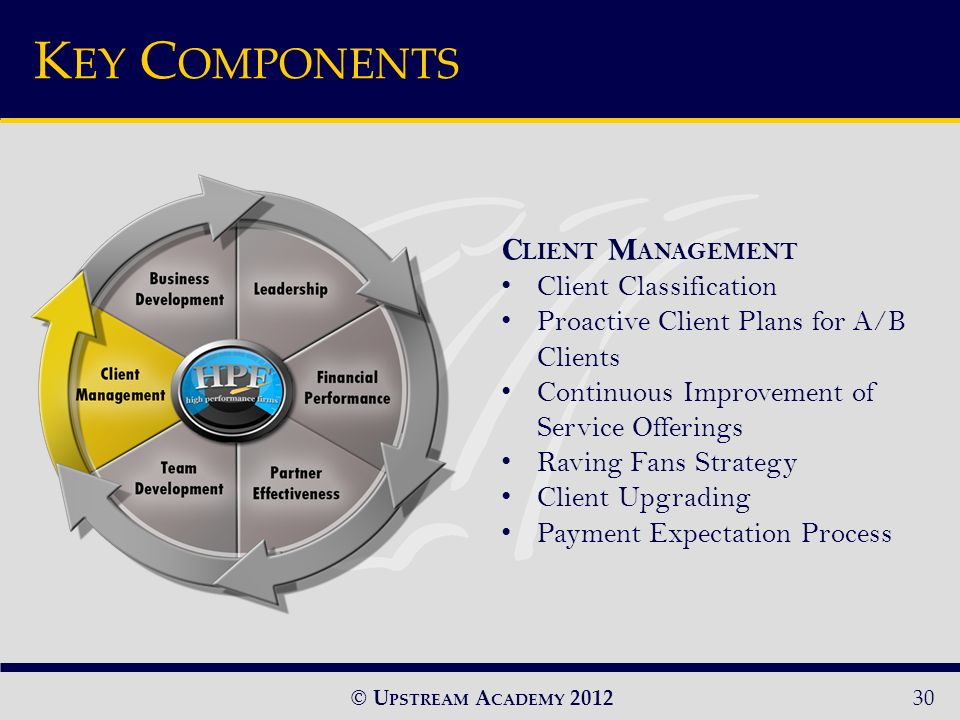 © U PSTREAM A CADEMY 2012 C LIENT M ANAGEMENT Client Classification Proactive Client Plans for A/B Clients Continuous Improvement of Service Offerings Raving Fans Strategy Client Upgrading Payment Expectation Process 30 K EY C OMPONENTS