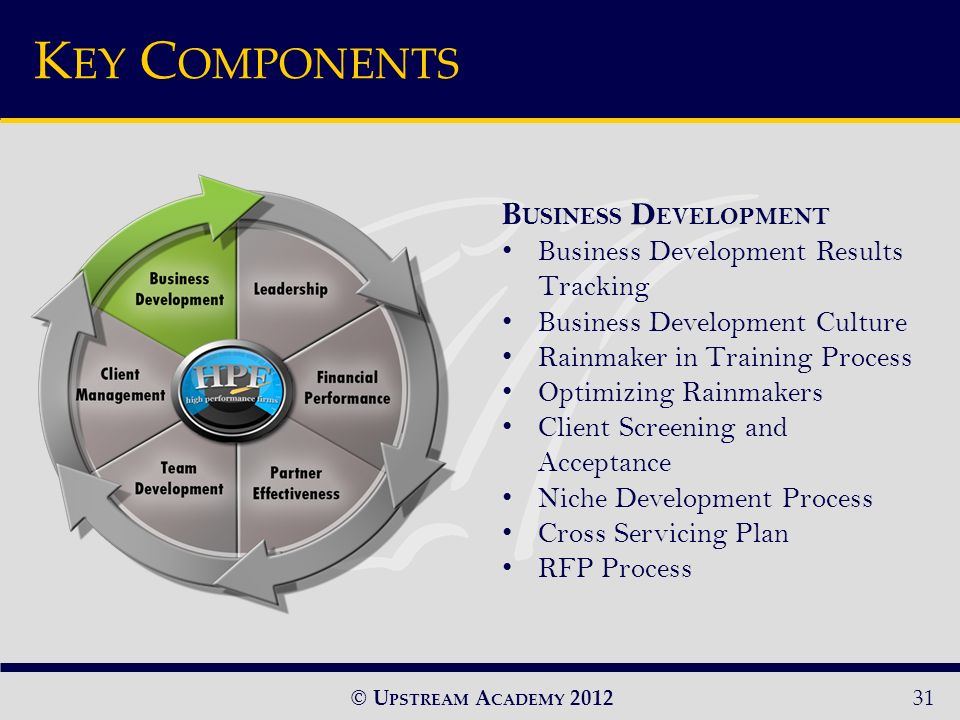 © U PSTREAM A CADEMY 2012 B USINESS D EVELOPMENT Business Development Results Tracking Business Development Culture Rainmaker in Training Process Optimizing Rainmakers Client Screening and Acceptance Niche Development Process Cross Servicing Plan RFP Process 31 K EY C OMPONENTS