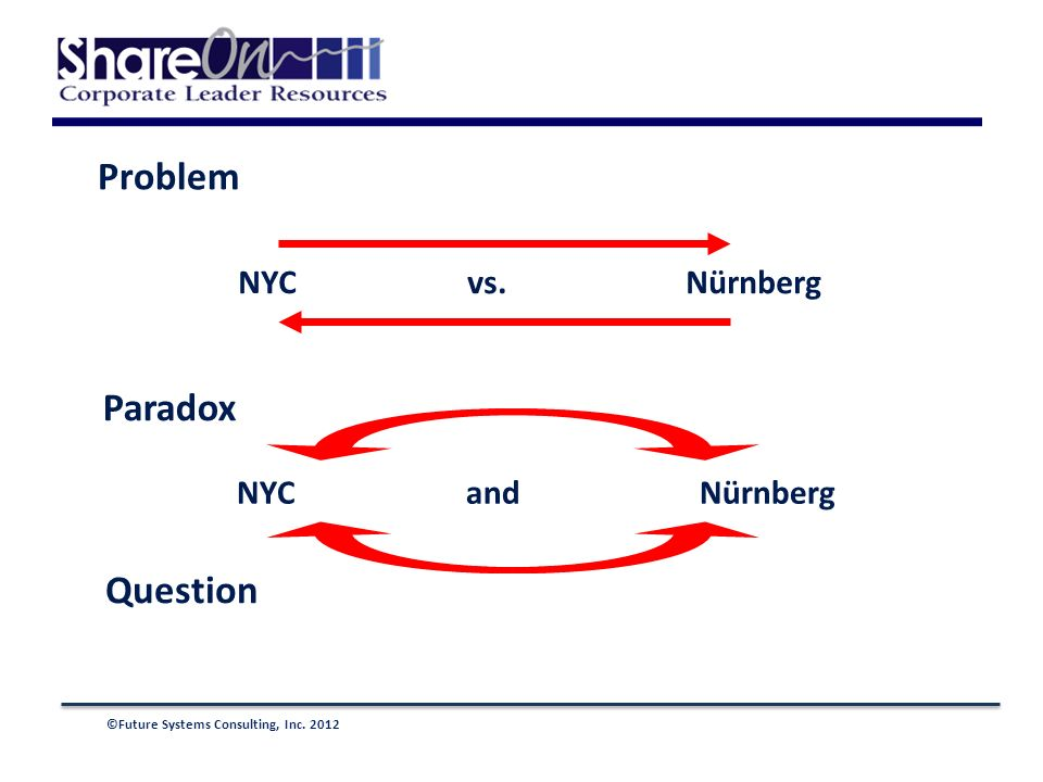 ©Future Systems Consulting, Inc. 2012 Problem Paradox Question NYC vs. Nürnberg NYC and Nürnberg