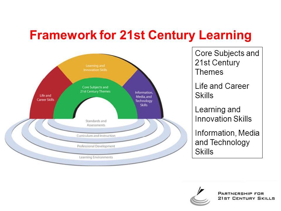 Framework for 21st Century Learning Core Subjects and 21st Century Themes Life and Career Skills Learning and Innovation Skills Information, Media and