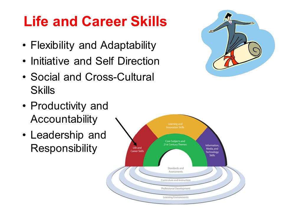 Life and Career Skills Flexibility and Adaptability Initiative and Self Direction Social and Cross-Cultural Skills Productivity and Accountability Lea