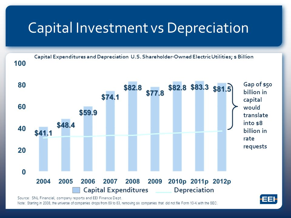 Capital Expenditures and Depreciation U.S.