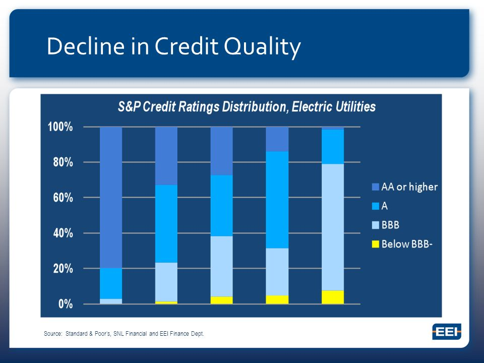 Decline in Credit Quality Source: Standard & Poors, SNL Financial and EEI Finance Dept.