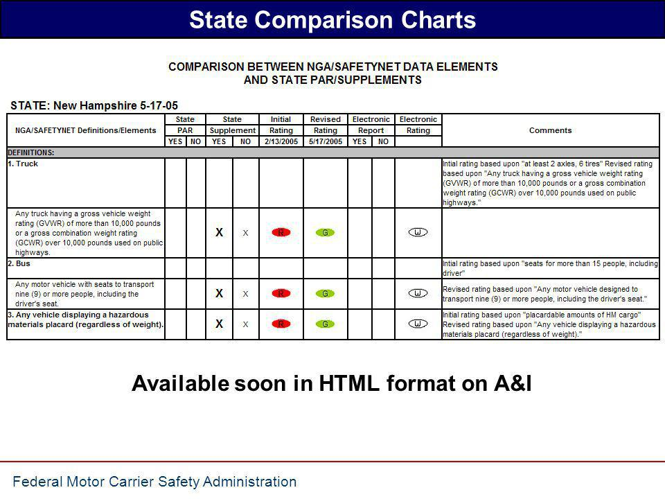 Federal Motor Carrier Safety Administration State Crash Report Form Analysis Analyzed ALL current State Crash Reports and Truck/Bus Supplements with a