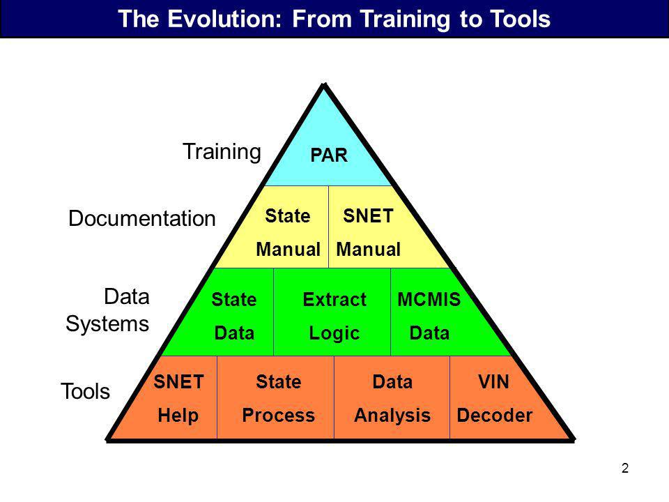 1 Training Tools Documentation Data Systems The Evolution: From Training to Tools