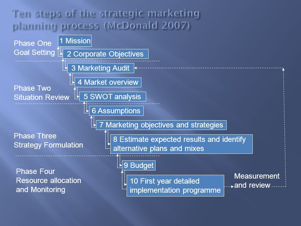 1 Mission 2 Corporate Objectives 7 Marketing objectives and strategies 3 Marketing Audit 4 Market overview 5 SWOT analysis 6 Assumptions 8 Estimate ex