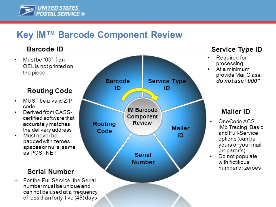 Key IM Barcode Component Review Required for processing At a minimum provide Mail Class; do not use 000 OneCode ACS, IMb Tracing, Basic and Full-Servi