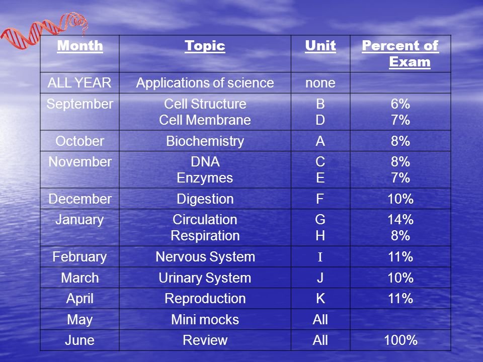 MonthTopicUnitPercent of Exam ALL YEARApplications of sciencenone SeptemberCell Structure Cell Membrane BDBD 6% 7% OctoberBiochemistryA8% NovemberDNA Enzymes CECE 8% 7% DecemberDigestionF10% JanuaryCirculation Respiration GHGH 14% 8% FebruaryNervous System I 11% MarchUrinary SystemJ10% AprilReproductionK11% MayMini mocksAll JuneReviewAll100%