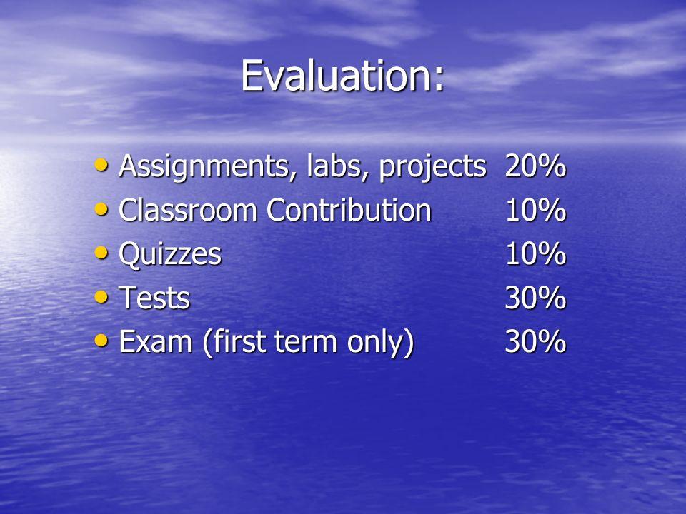 Evaluation: Final Mark Final Mark –Term 130% –Term 230% –Provincial Exam40%
