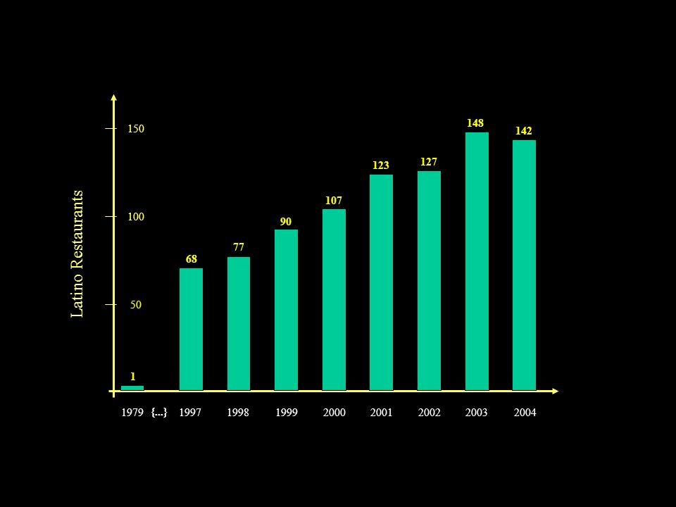 1 19971998199920002001200220032004 68 77 {...} 90 107 123 127 148 142 Latino Restaurants 50 100 150
