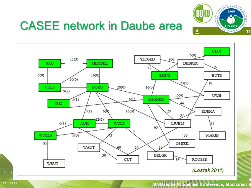 CASEE network in Daube area (Lostak 2011) 4th Danube Academies Conference, Bucharest 14