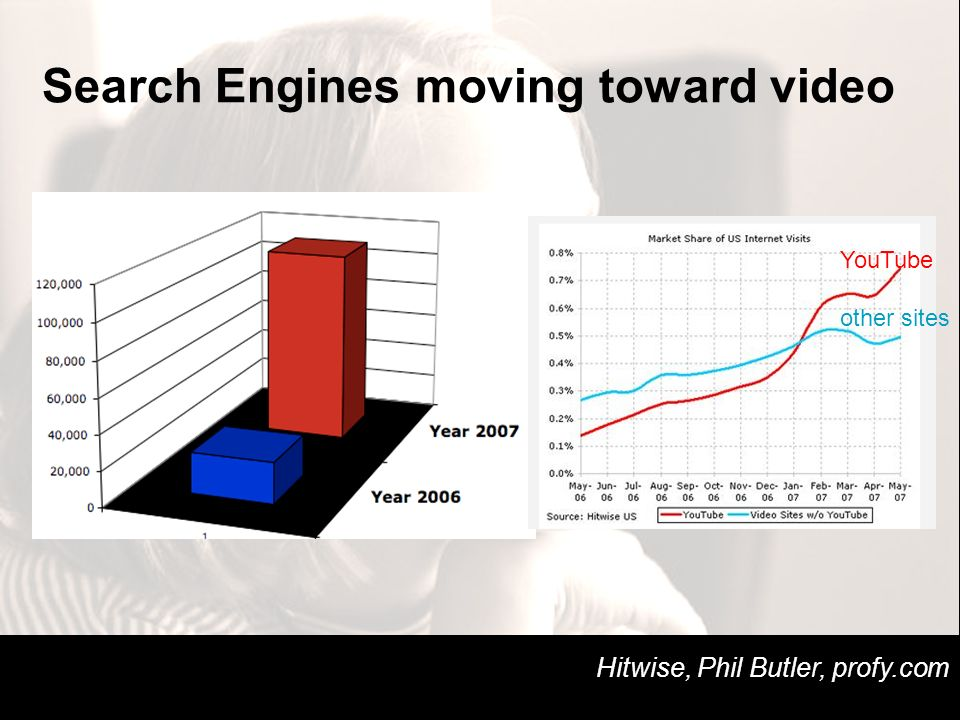 Search Engines moving toward video Hitwise, Phil Butler, profy.com YouTube other sites