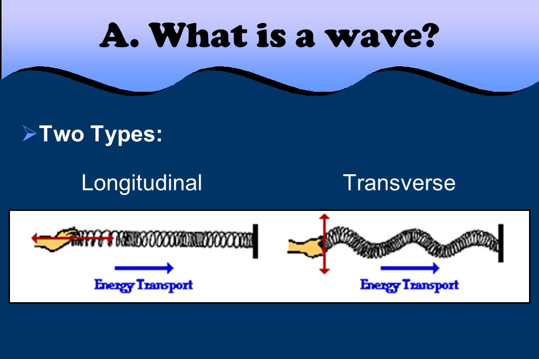 A. What is a wave? Two Types: Longitudinal Transverse