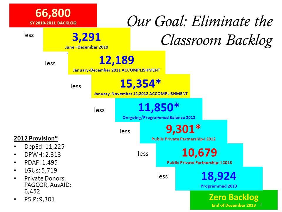 11,850* On-going/Programmed Balance 2012 66,800 SY 2010-2011 BACKLOG 3,291 June –December 2010 ACCOMPLISHMENT Zero Backlog End of December 2013 12,189