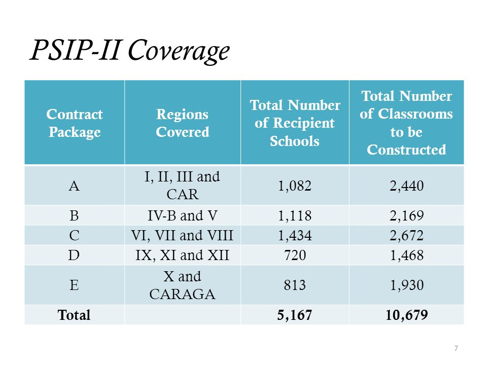 PSIP-II Coverage Contract Package Regions Covered Total Number of Recipient Schools Total Number of Classrooms to be Constructed A I, II, III and CAR