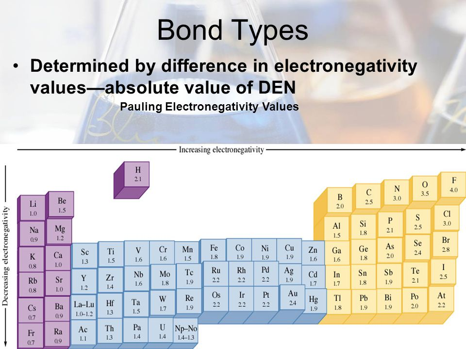 Bond Types Determined by difference in electronegativity valuesabsolute value of DEN Pauling Electronegativity Values
