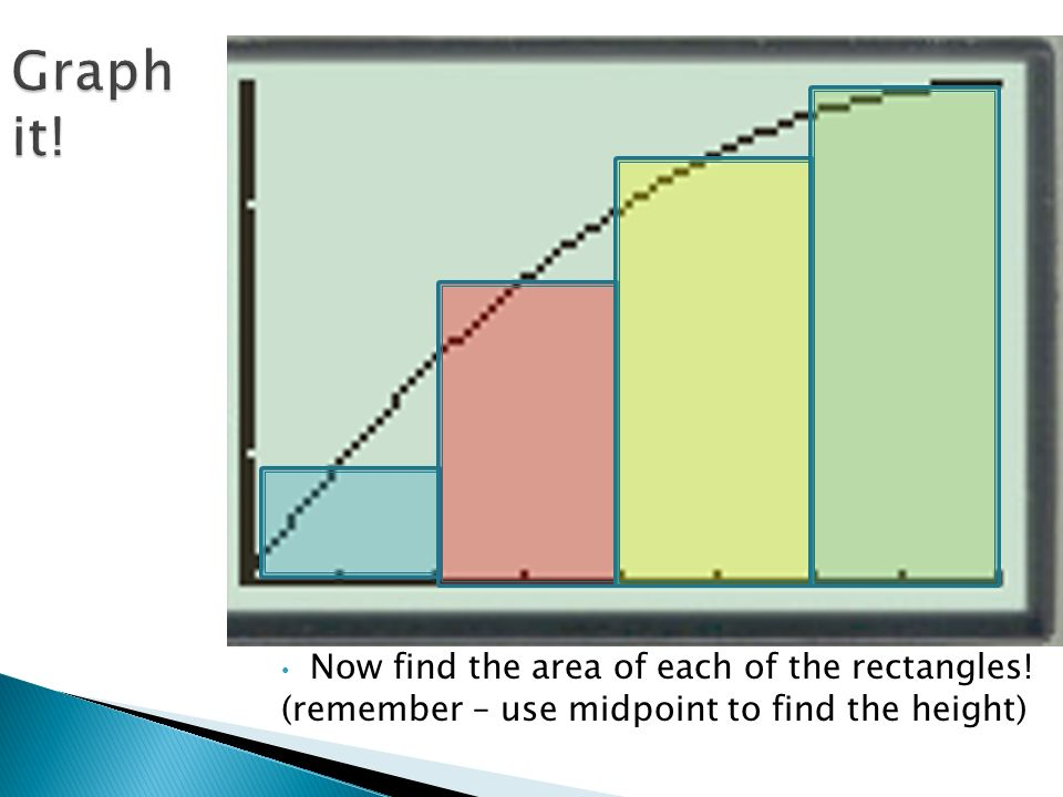 Now find the area of each of the rectangles! (remember – use midpoint to find the height)