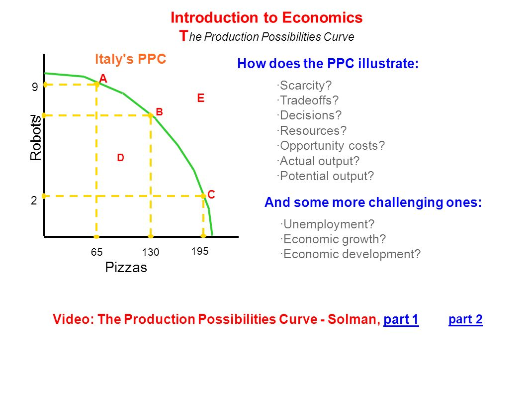 Pizzas Robots A B C D 65130 195 E 2 7 9 Italy's PPC How does the PPC illustrate: ·Scarcity? ·Tradeoffs? ·Decisions? ·Resources? ·Opportunity costs? ·A
