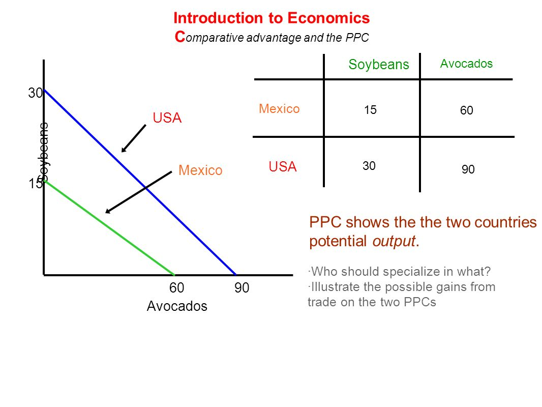Mexico USA Soybeans Avocados 60 15 30 90 Soybeans Avocados 30 15 6090 USA Mexico PPC shows the the two countries potential output. ·Who should special