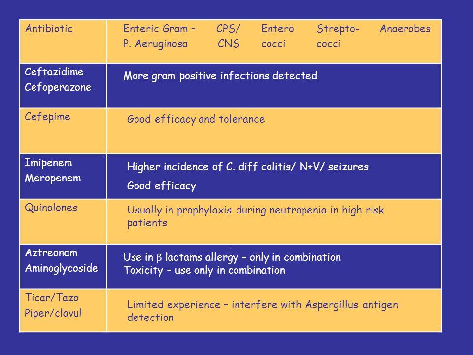 AntibioticEnteric Gram – P.