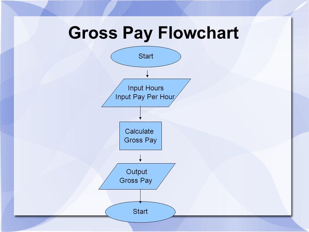 Gross Pay Flowchart Start Input Hours Input Pay Per Hour Calculate Gross Pay Output Gross Pay Start