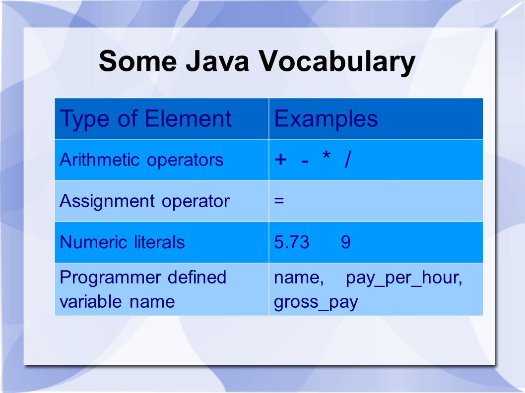 Some Java Vocabulary Type of ElementExamples Arithmetic operators + - * / Assignment operator= Numeric literals5.73 9 Programmer defined variable name