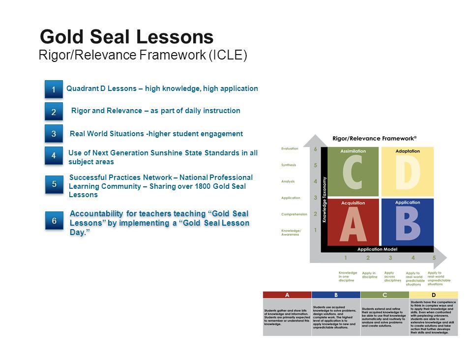 Rigor/Relevance Framework (ICLE) Gold Seal Lessons Accountability for teachers teaching Gold Seal Lessons by implementing a Gold Seal Lesson Day. Quad