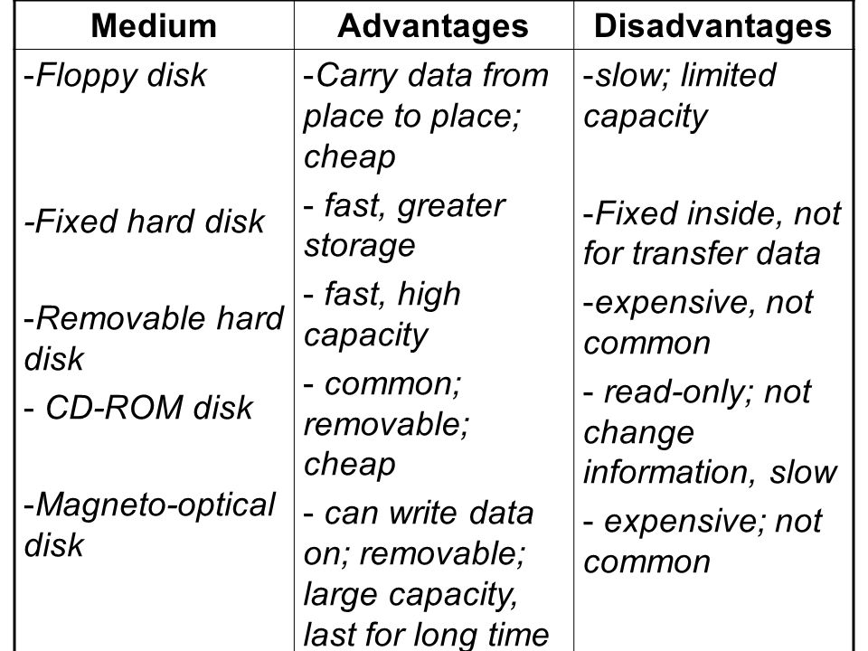 MediumAdvantagesDisadvantages -Floppy disk -Fixed hard disk -Removable hard disk - CD-ROM disk -Magneto-optical disk -Carry data from place to place;