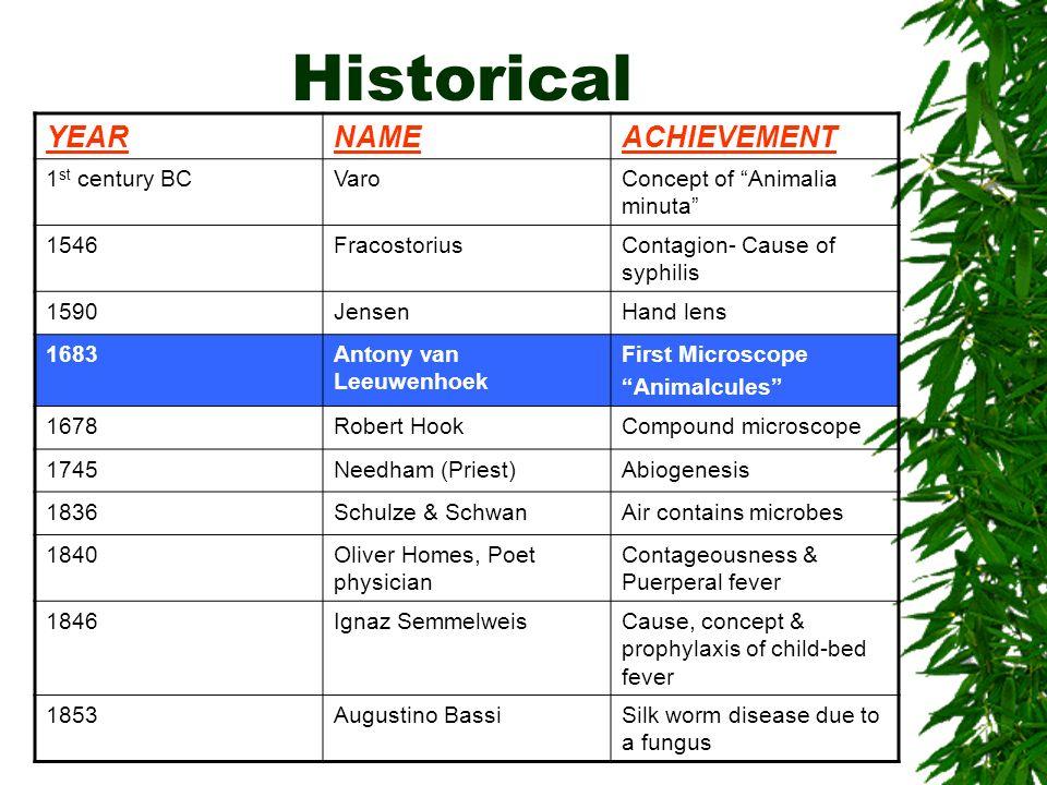 Historical YEARNAMEACHIEVEMENT 1 st century BCVaroConcept of Animalia minuta 1546FracostoriusContagion- Cause of syphilis 1590JensenHand lens 1683Anto