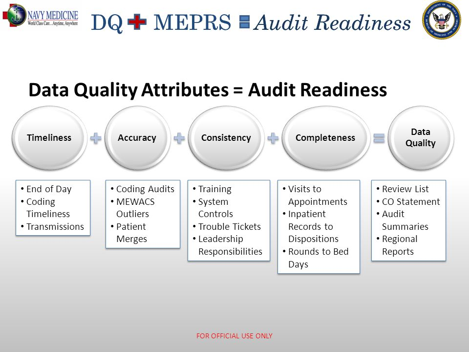 DQ MEPRS Audit Readiness TimelinessAccuracyConsistencyCompleteness Data Quality Data Quality Attributes = Audit Readiness FOR OFFICIAL USE ONLY End of
