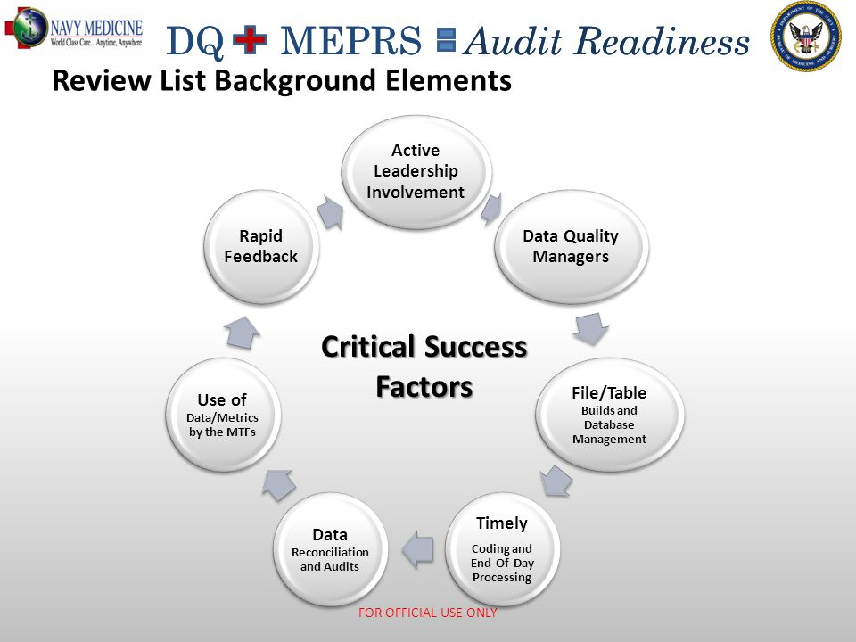 DQ MEPRS Audit Readiness Review List Background Elements FOR OFFICIAL USE ONLY Active Leadership Involvement Data Quality Managers File/Table Builds a