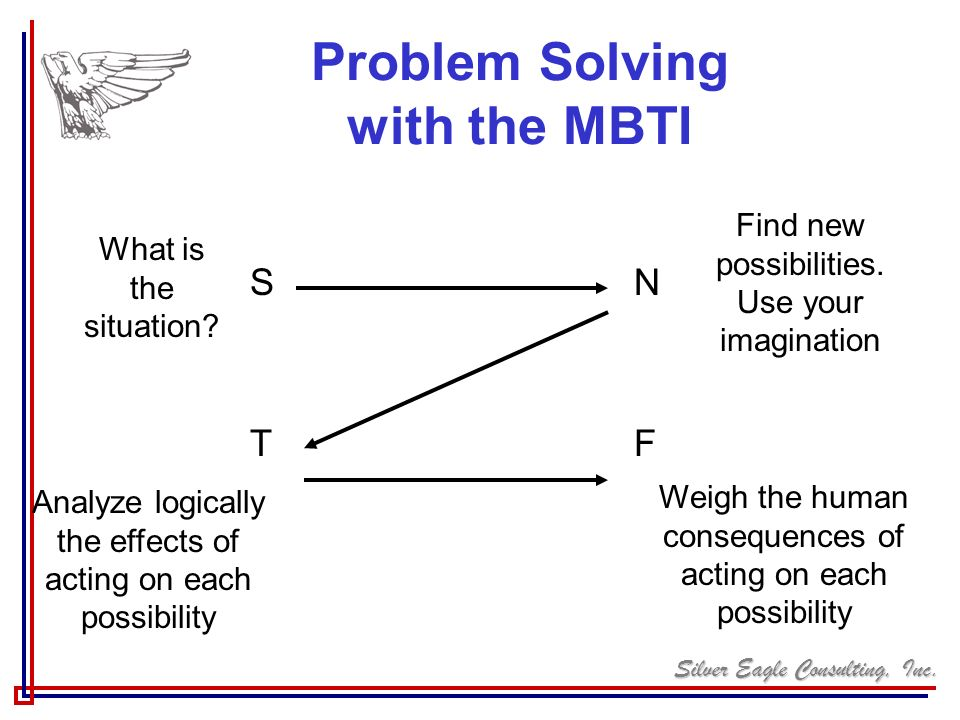 Silver Eagle Consulting, Inc. Problem Solving with the MBTI SNTFSNTF What is the situation? Find new possibilities. Use your imagination Analyze logic