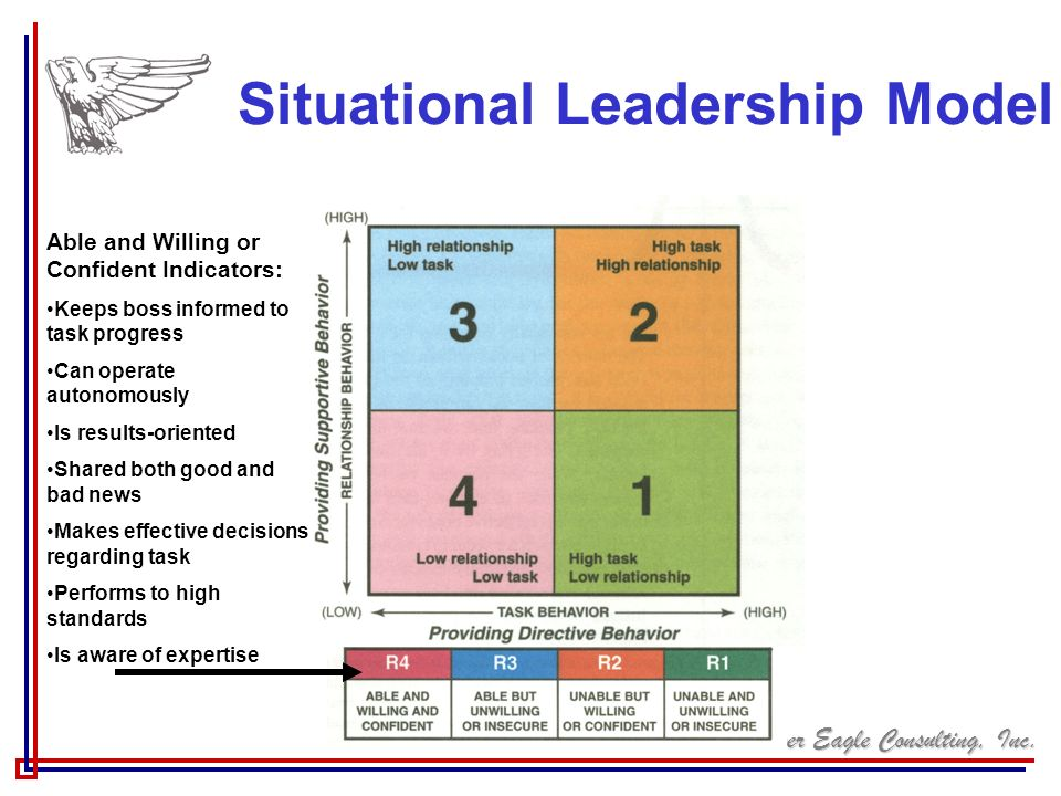 Silver Eagle Consulting, Inc. Situational Leadership Model Able and Willing or Confident Indicators: Keeps boss informed to task progress Can operate