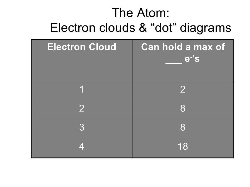 The Atom: Electron clouds & dot diagrams Electron CloudCan hold a max of ___ e - s 12 28 38 418