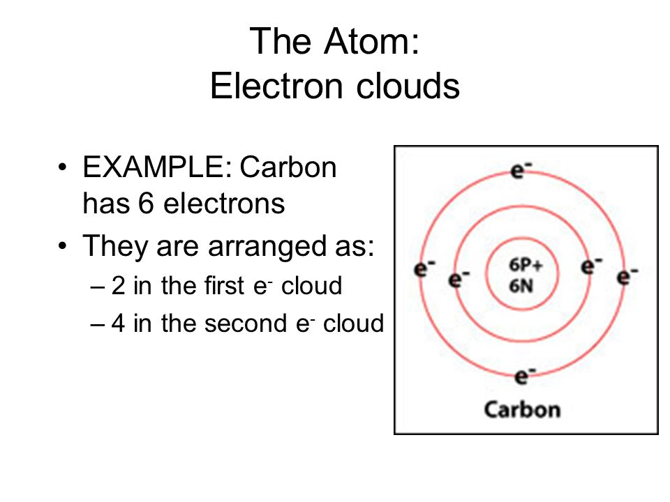 The Atom: Electron clouds EXAMPLE: Carbon has 6 electrons They are arranged as: –2 in the first e - cloud –4 in the second e - cloud