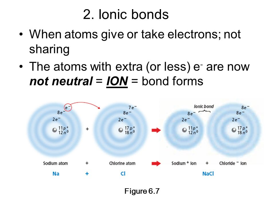 2. Ionic bonds Figure 6.7 When atoms give or take electrons; not sharing The atoms with extra (or less) e - are now not neutral = ION = bond forms
