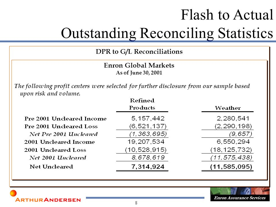 8 Enron Assurance Services DPR to G/L Reconciliations Flash to Actual Outstanding Reconciling Statistics Enron Global Markets As of June 30, 2001 The following profit centers were selected for further disclosure from our sample based upon risk and volume.