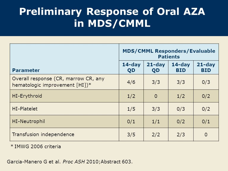Preliminary Response of Oral AZA in MDS/CMML Parameter MDS/CMML Responders/Evaluable Patients 14-day QD 21-day QD 14-day BID 21-day BID Overall response (CR, marrow CR, any hematologic improvement [HI])* 4/63/3 0/3 HI-Erythroid 1/20 0/2 HI-Platelet 1/53/30/30/2 HI-Neutrophil 0/11/10/20/1 Transfusion independence 3/52/22/30 * IMWG 2006 criteria Garcia-Manero G et al.