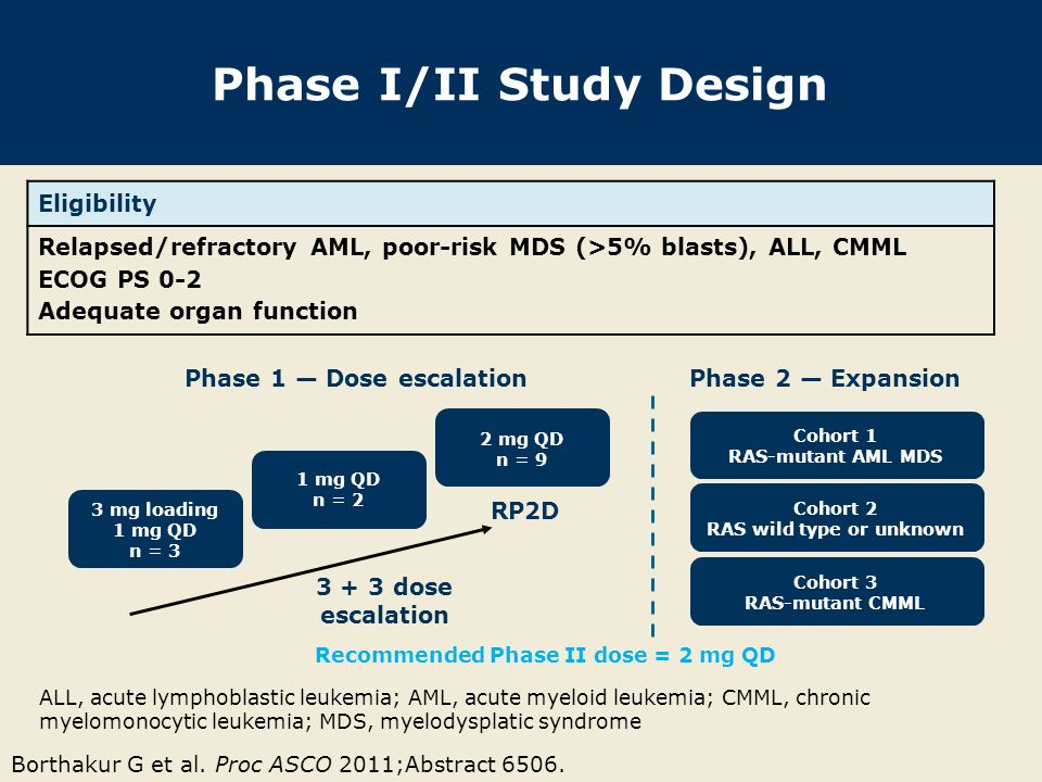 Phase I/II Study Design Eligibility Relapsed/refractory AML, poor-risk MDS (>5% blasts), ALL, CMML ECOG PS 0-2 Adequate organ function Borthakur G et