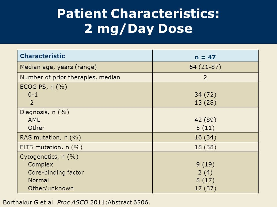 Patient Characteristics: 2 mg/Day Dose Characteristic n = 47 Median age, years (range)64 (21-87) Number of prior therapies, median2 ECOG PS, n (%) 0-1