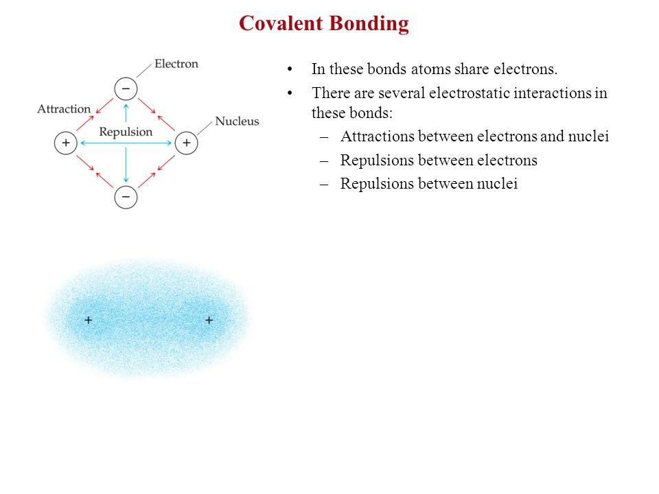 Covalent Bonding In these bonds atoms share electrons. There are several electrostatic interactions in these bonds: –Attractions between electrons and