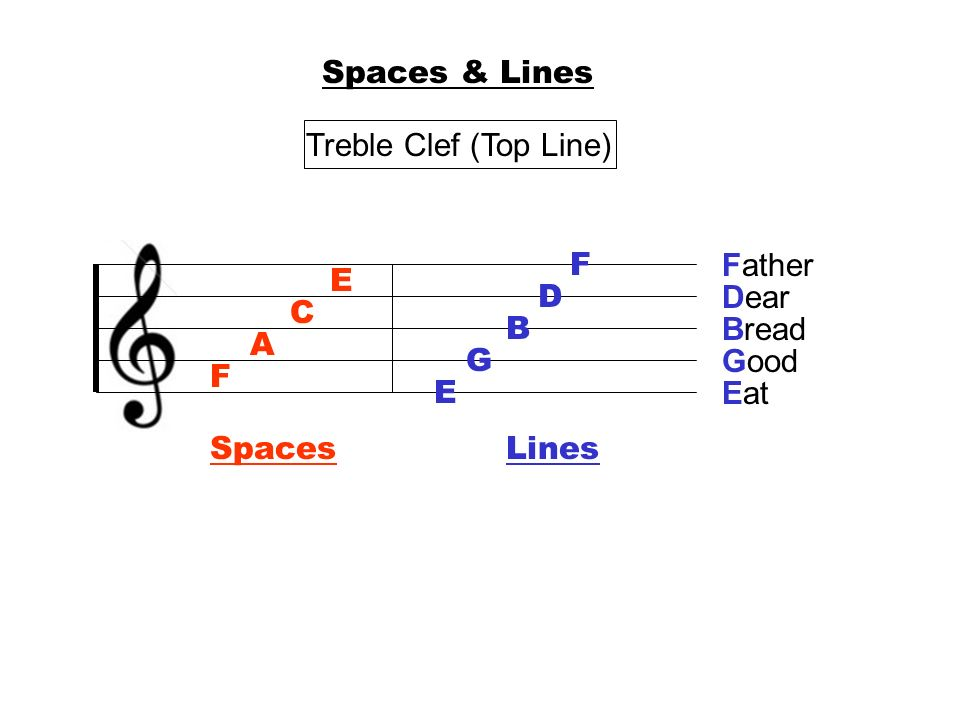 F A C E E G B D F Spaces & Lines Eat Good Bread Dear Father SpacesLines Treble Clef (Top Line)