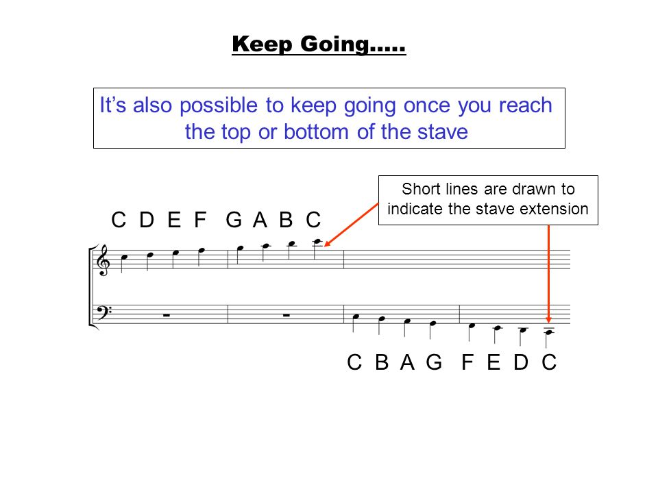 Keep Going….. Its also possible to keep going once you reach the top or bottom of the stave C D E F G A B C C B A G F E D C Short lines are drawn to i