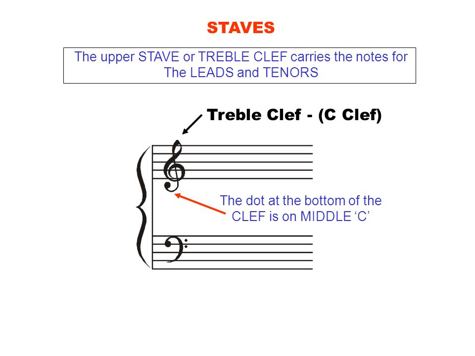 Treble Clef - (C Clef) STAVES The upper STAVE or TREBLE CLEF carries the notes for The LEADS and TENORS The dot at the bottom of the CLEF is on MIDDLE