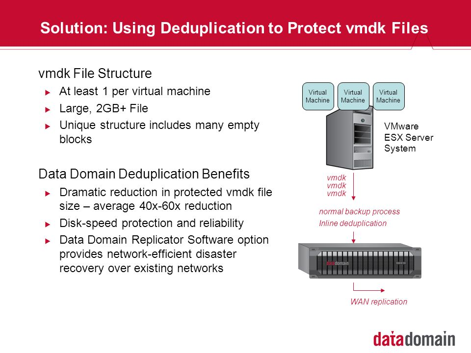 Solution: Using Deduplication to Protect vmdk Files Virtual Machine VMware ESX Server System Inline deduplication vmdk normal backup process WAN repli