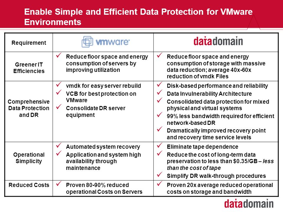 Enable Simple and Efficient Data Protection for VMware Environments Requirement Greener IT Efficiencies Reduce floor space and energy consumption of s