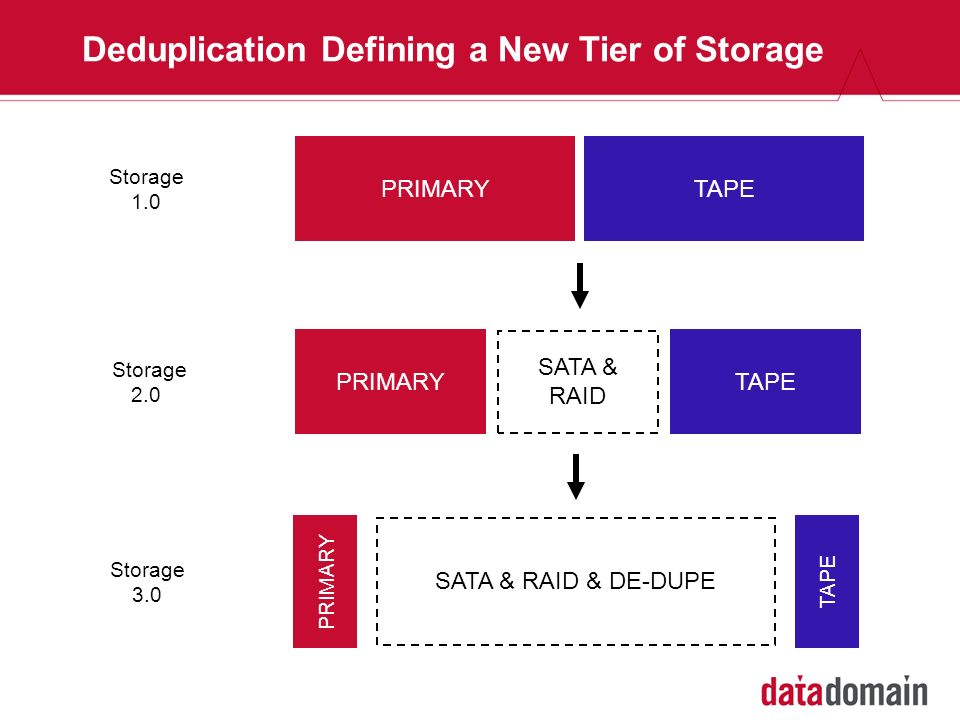 Inline Deduplication for Optimized Time-to-DR Post-process DR restore point is usually obsolete Replicate During Backup DR-Ready Data Domain Inline Dedupe/ Replication Backup to Cache Dedupe & Replicate DR Ready Post-Process Dedupe VTL/Tape/Truck Backup to VTLCopy to Tape Truck to DR Site DR-Ready Backup Window Additional 2-3x backup time to get to DR Ready