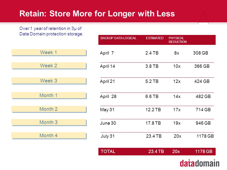 Retain: Store More for Longer with Less Week 1 BACKUP DATALOGICALESTIMATEDPHYSICAL REDUCTION April 14 3.8 TB 10x 366 GB April 21 5.2 TB 12x 424 GB Apr